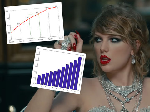 Here's All The Records Taylor Swift's 'LWYMMD' Has Broken (So Far)